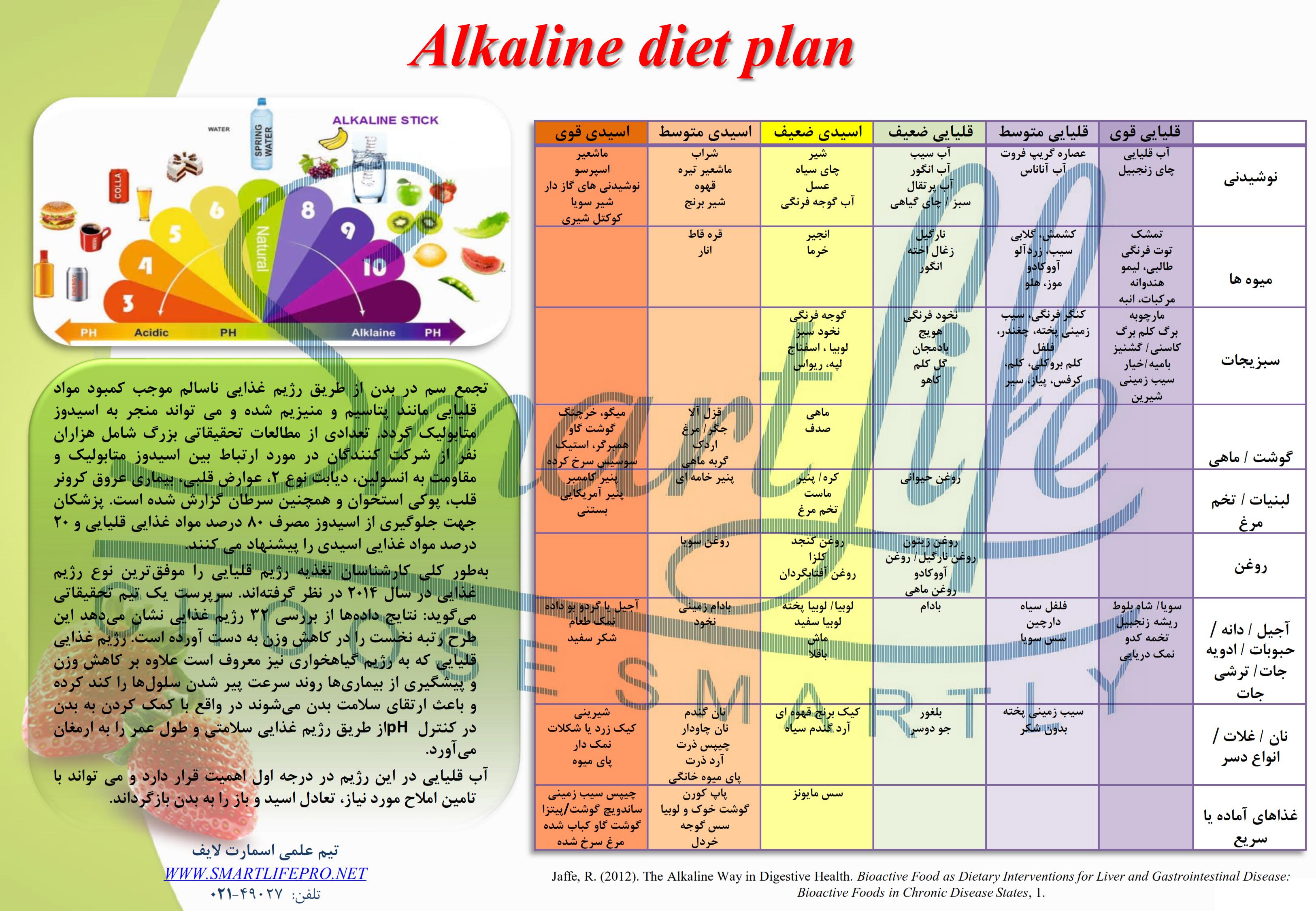 جدول رژیم غذایی آلکالاین, آب قلیایی, رژیم قلیایی, اسیدی-قلیایی, مواد غذایی, رژیم لاغری, آنتی اکسیدان, آب غنی شده, استیک آلکالاین
